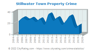 Stillwater Town Property Crime