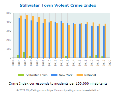 Stillwater Town Violent Crime vs. State and National Per Capita