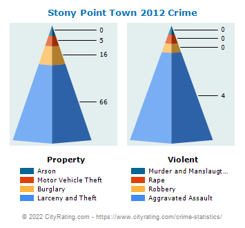 Stony Point Town Crime 2012