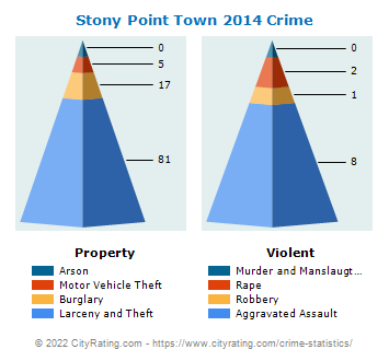 Stony Point Town Crime 2014