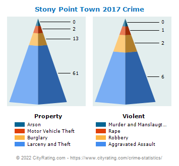 Stony Point Town Crime 2017