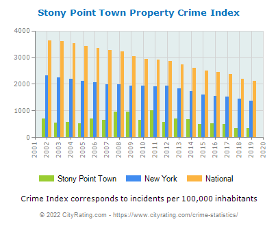 Stony Point Town Property Crime vs. State and National Per Capita