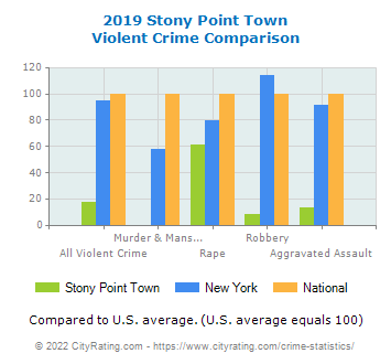 Stony Point Town Violent Crime vs. State and National Comparison