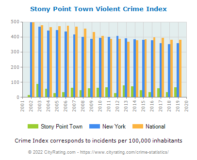Stony Point Town Violent Crime vs. State and National Per Capita