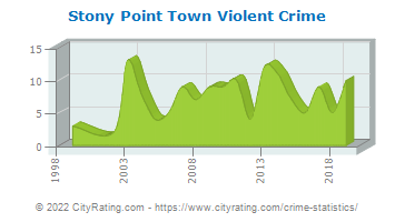Stony Point Town Violent Crime