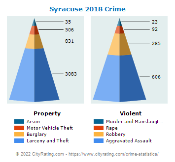 Syracuse Crime 2018