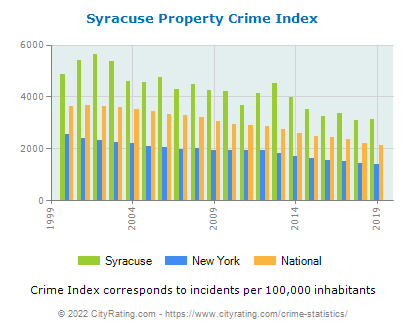 Syracuse Property Crime vs. State and National Per Capita