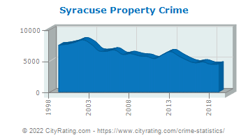Syracuse Property Crime