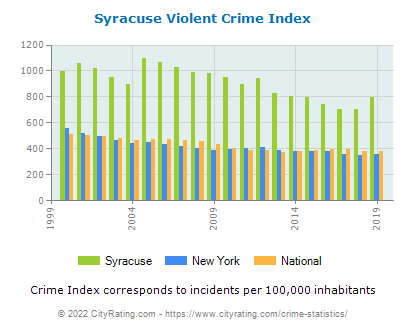 Syracuse Violent Crime vs. State and National Per Capita