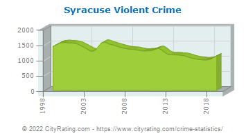Syracuse Violent Crime