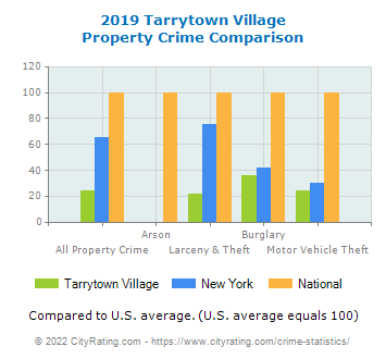 Tarrytown Village Property Crime vs. State and National Comparison