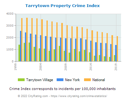 Tarrytown Village Property Crime vs. State and National Per Capita