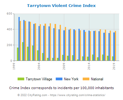 Tarrytown Village Violent Crime vs. State and National Per Capita