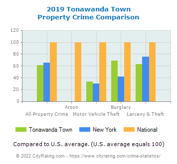 Tonawanda Town Property Crime vs. State and National Comparison
