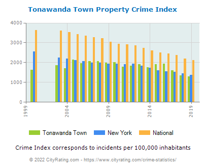 Tonawanda Town Property Crime vs. State and National Per Capita