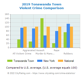 Tonawanda Town Violent Crime vs. State and National Comparison