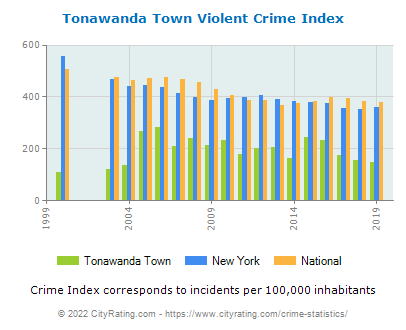 Tonawanda Town Violent Crime vs. State and National Per Capita