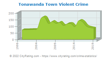 Tonawanda Town Violent Crime