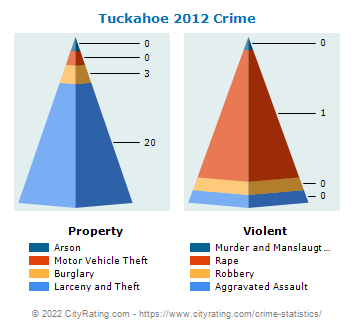 Tuckahoe Village Crime 2012