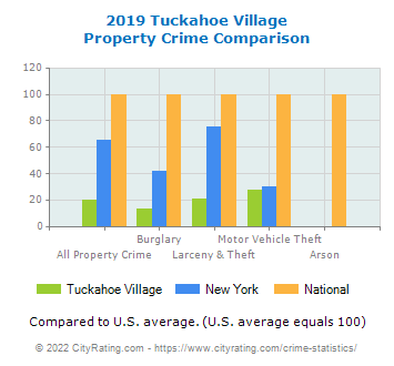 Tuckahoe Village Property Crime vs. State and National Comparison