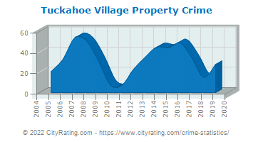 Tuckahoe Village Property Crime