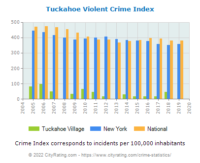 Tuckahoe Village Violent Crime vs. State and National Per Capita