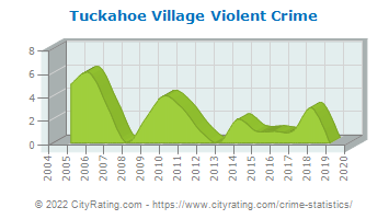 Tuckahoe Village Violent Crime