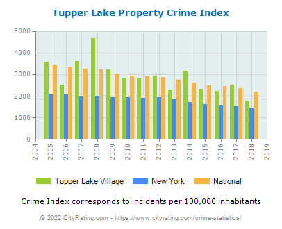 Tupper Lake Village Property Crime vs. State and National Per Capita