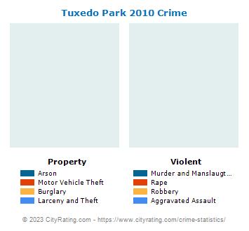 Tuxedo Park Village Crime 2010tuxedo park village
