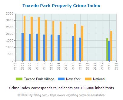 Tuxedo Park Village Propertytuxedo park village