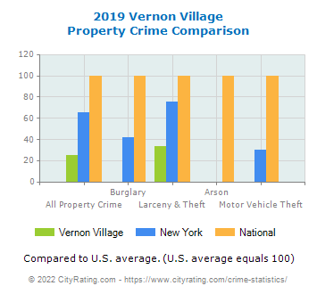 Vernon Village Property Crime vs. State and National Comparison