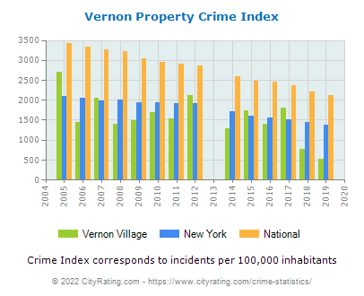 Vernon Village Property Crime vs. State and National Per Capita