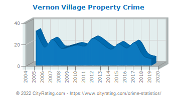Vernon Village Property Crime