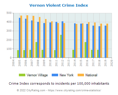 Vernon Village Violent Crime vs. State and National Per Capita