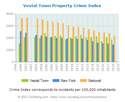 Vestal Town Property Crime vs. State and National Per Capita