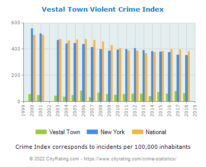 Vestal Town Crime Statistics: New York (NY) - CityRating.vestal town