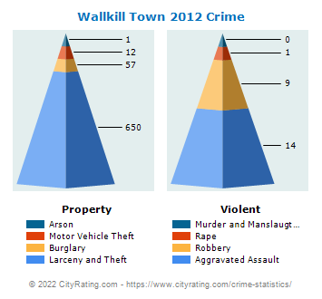 Wallkill Town Crime 2012