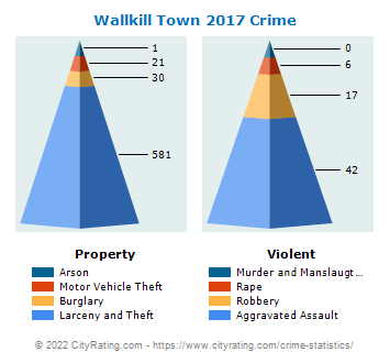 Wallkill Town Crime 2017