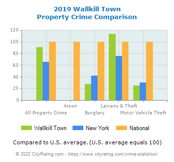 Wallkill Town Property Crime vs. State and National Comparison