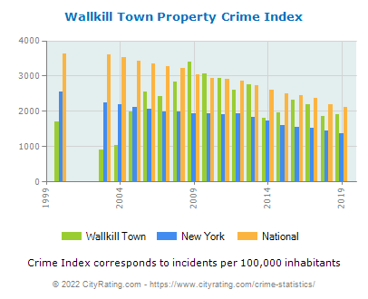 Wallkill Town Property Crime vs. State and National Per Capita