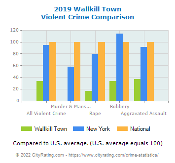 Wallkill Town Violent Crime vs. State and National Comparison