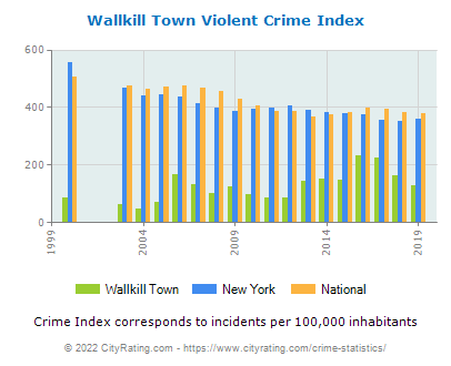 Wallkill Town Violent Crime vs. State and National Per Capita