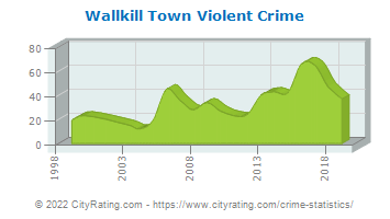 Wallkill Town Violent Crime