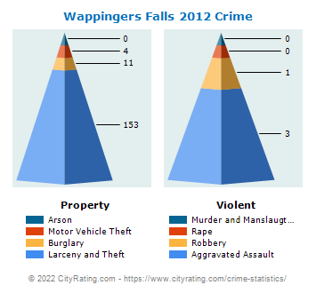 Wappingers Falls Village Crime 2012
