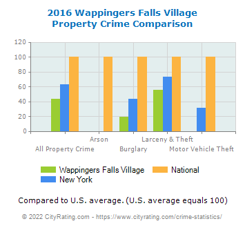 Wappingers Falls Village Property Crime vs. State and National Comparison