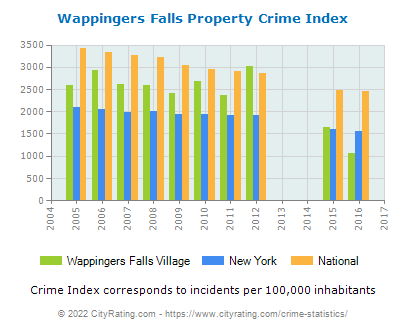 Wappingers Falls Village Property Crime vs. State and National Per Capita