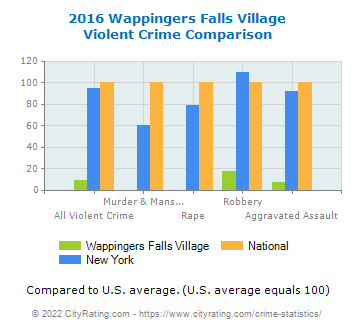 Wappingers Falls Village Violent Crime vs. State and National Comparison