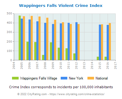 Wappingers Falls Village Violent Crime vs. State and National Per Capita