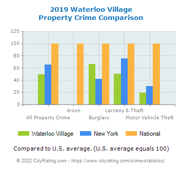 Waterloo Village Property Crime vs. State and National Comparison