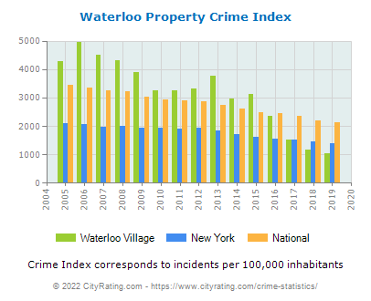 Waterloo Village Property Crime vs. State and National Per Capita